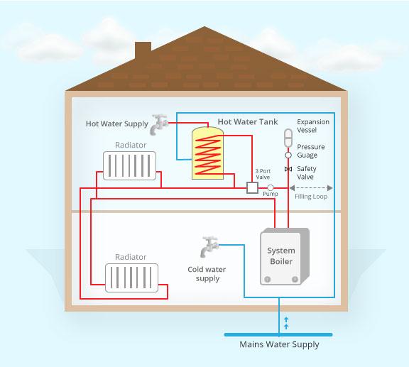 What Is A System Boiler >> Boiler Installation Long Island Emergency Boiler Repair